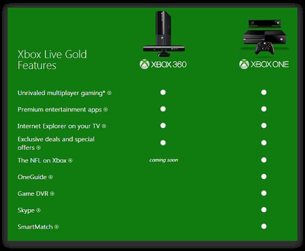Семь причин купить Xbox One Cтатьи, тесты, обзоры