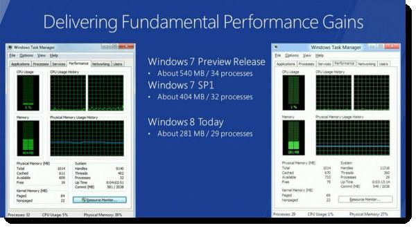 Windows 8: первые данные и развенчание мифов