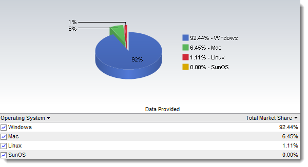 Как использовать Windows бесплатно в течение 120 дней без ключей и активаторов