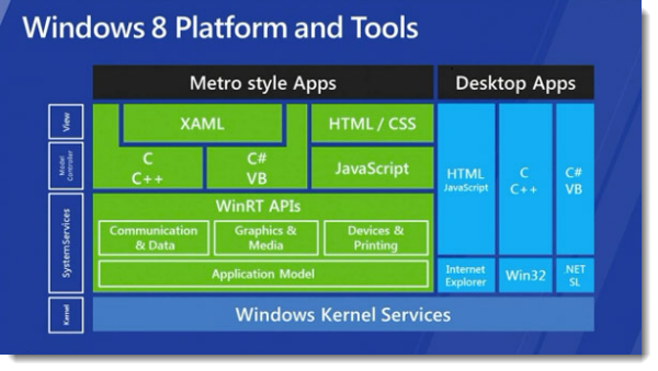 Публичная версия новой операционной системы Windows 8 выйдет в феврале 2012 года