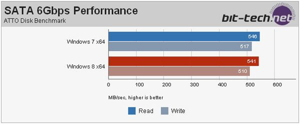 Тестирование и сравнение производительности Windows 7 и Windows 8