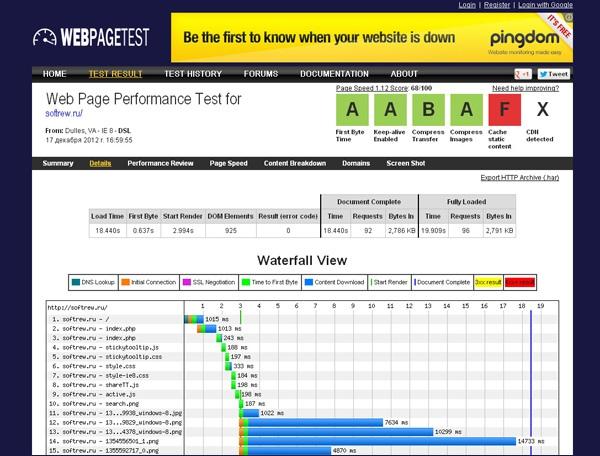 Проверить скорость загрузки сайта. 6 онлайн сервисов