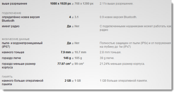 Сравнение смартфонов и планшетов – сервис Versus IO