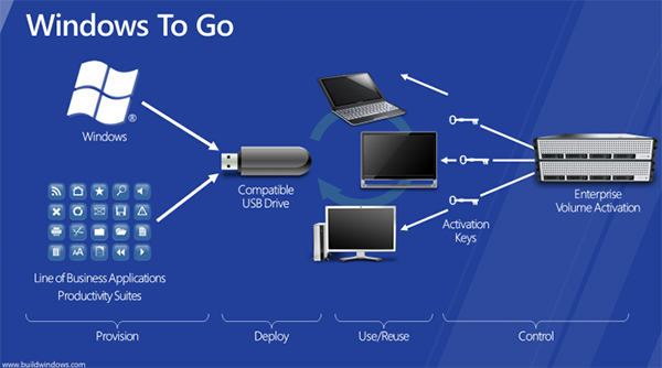 Восемь альтернативных способов использования USB-накопителя