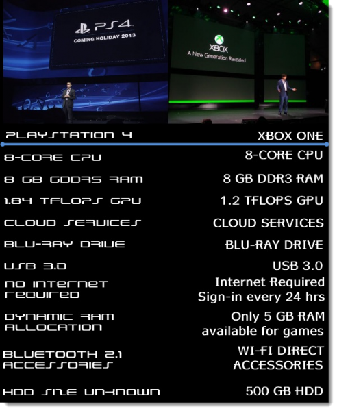 Xbox One и PlayStation 4: в чём отличие?