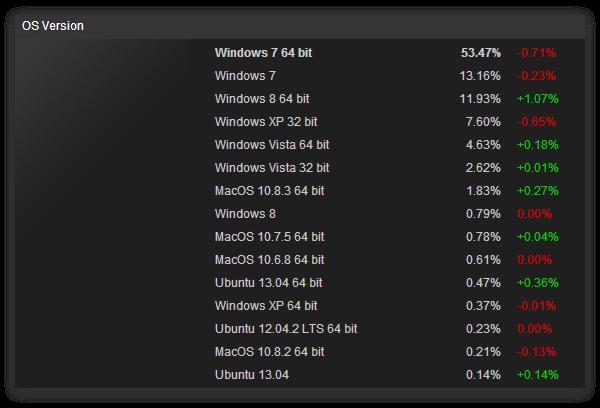 Windows 8 установлена лишь на 5% ПК
