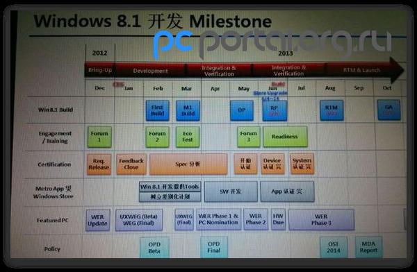 Windows 8.1 выйдет в начале августа
