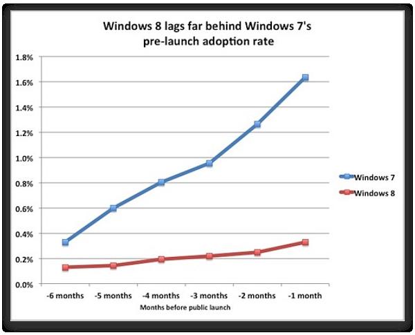 Windows 8 – это вторая Vista?
