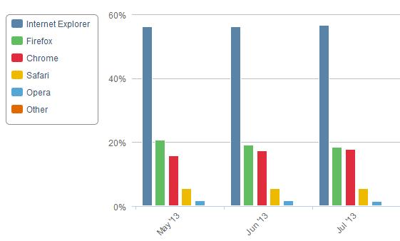 Статистика браузеров за июль. Почему нельзя верить Net Applications