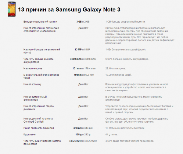 Samsung Galaxy Note 3 против Sony Xperia Z Ultra