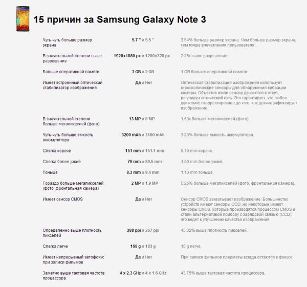 Samsung Galaxy Note 3 и Galaxy Note 2: в чем разница?