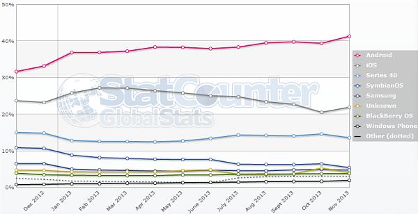 Рыночная доля Windows 8 впервые падает