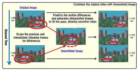 SmoothVideo Project– бесплатная программа, повышающая плавность видео