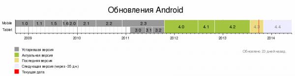 Хаос в обновлениях операционной системы Android