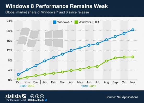 доля Windows 8 и Windows 8.1 на рынке