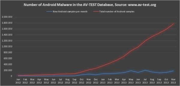 Android догоняет Windows по числу уязвимостей. Требования к современному мобильному антивирусу