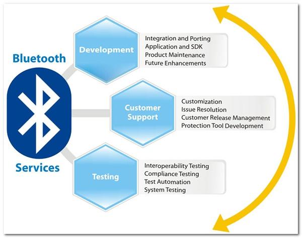 передача данных используя Bluetooth