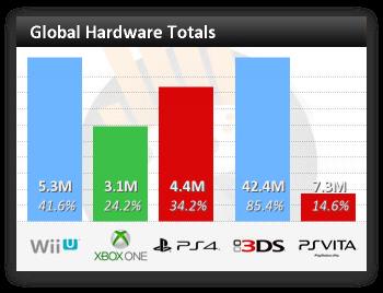Microsoft терпит поражение в войне консолей
