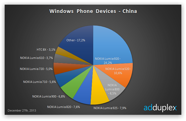 Nokia поглотила Windows Phone
