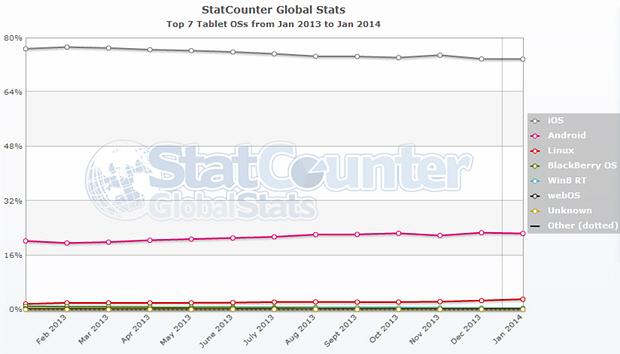 До Windows 8.1 обновилось менее трети пользователей Windows 8. OS X достигла максимума