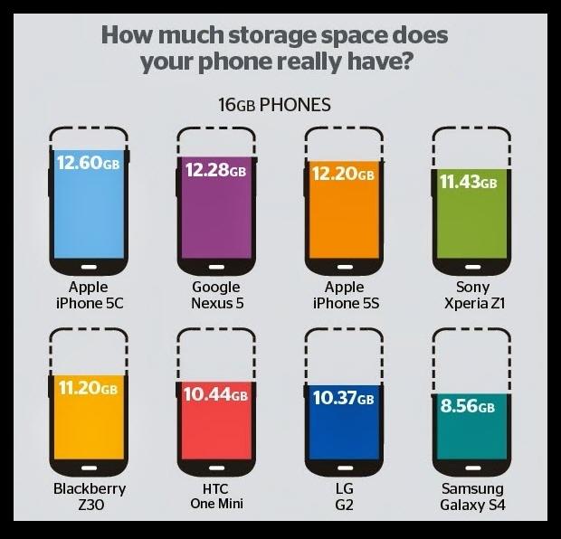 Интересная инфографика о современных смартфонах