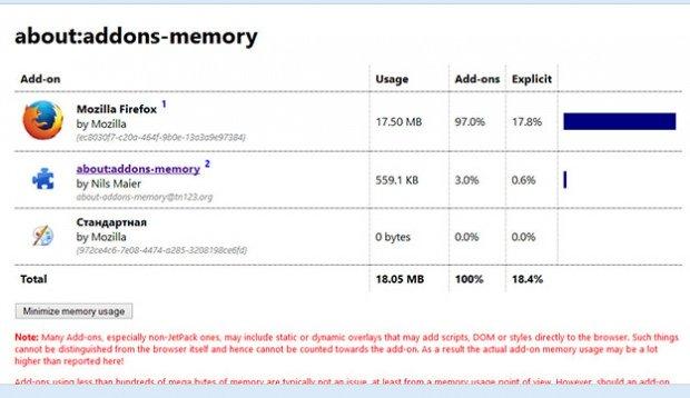 Как узнать какой плагин Firefox потребляет больше всего памяти