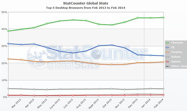 Статистика февраля: Windows 7 распространяется быстрее Windows 8, Firefox опережает Chrome по темпам роста