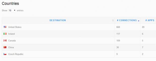 viaProtect определит, куда уходит трафик с Android-устройства