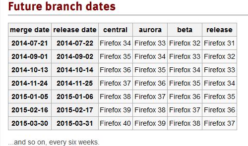 Firefox 31: что нового?