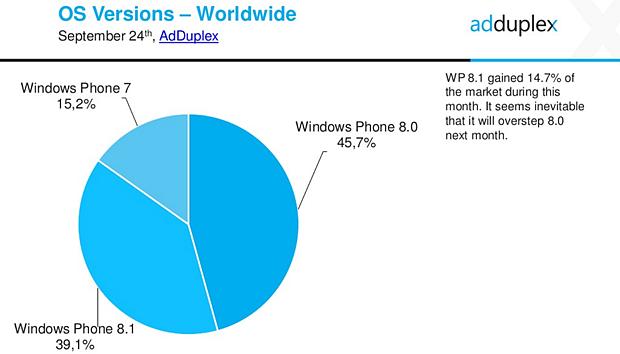 Статистика операционных систем за сентябрь
