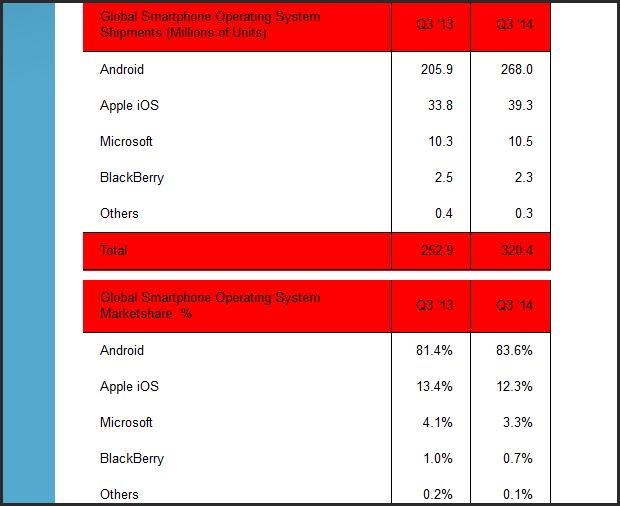 Статистика операционных систем за октябрь