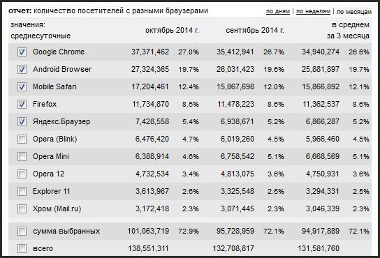 Статистика браузеров за октябрь