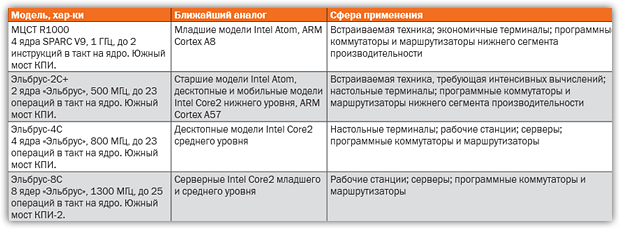 Тест Эльбрус-4С в Doom 3 BFG Edition. Новые российские процессоры увидят свет в 2015