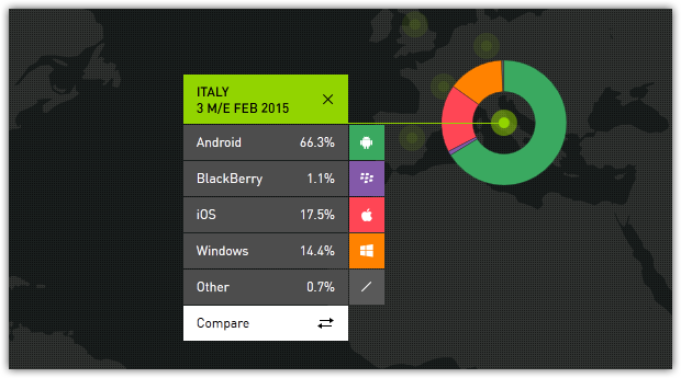 Статистика операционных систем за март 2015