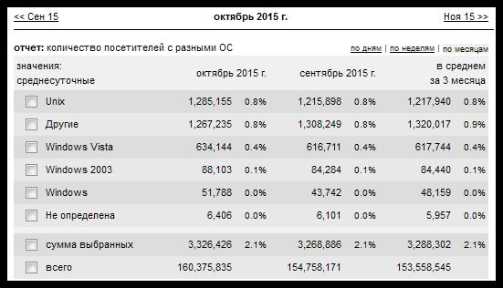 Популярность операционных систем за октябрь 2015