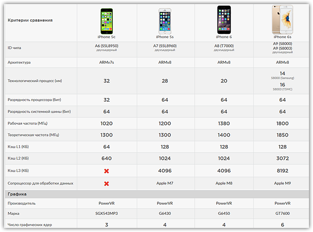 Подробности о новых iPhone: Apple может возродить моду на компактные смартфоны