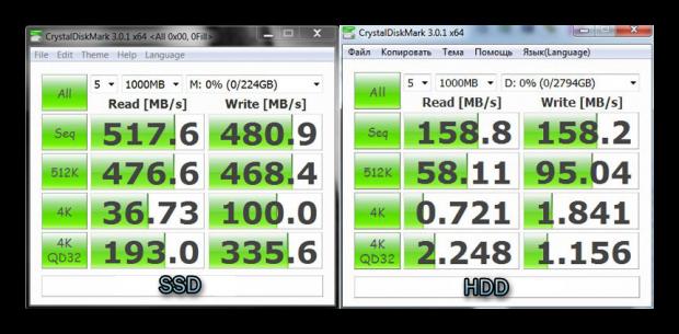 Сравнение скоростей SSD и HDD