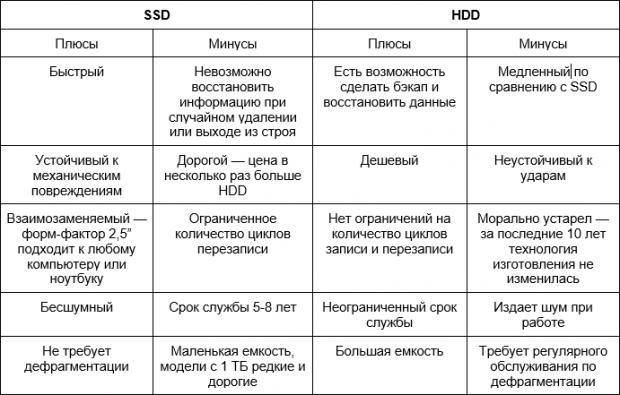 Таблица плюсов и минусов SSD и HDD