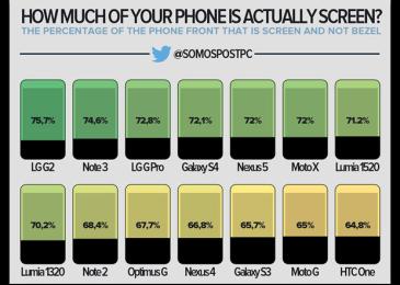 Смартфоны с тонкими рамками: выбираем лучшее